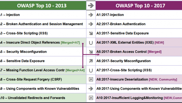 OWASP Releases the Top 10 2017 Security Risks