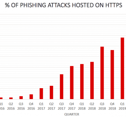 APWG Phishing Activity Trends Reports for Q3'19 Raise Alarm
