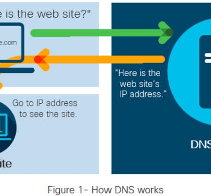 DNS (ডিএনএস) সার্ভারের সম্ভাব্য আক্রমণ এবং এর প্রতিকার