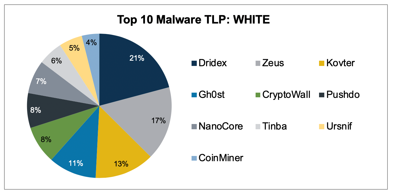 Top 10 Malware March 2020